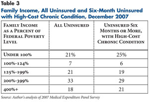 Family Income, All Uninsured and Six-Month Uninsured with High-Cost Chronic Condition, December 2007