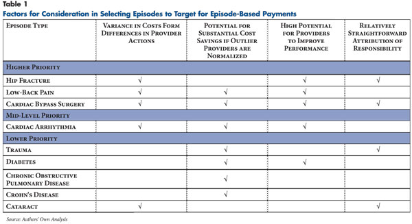 Factors for Consideration in Selecting Episodes to Target for Episode-Based Payments