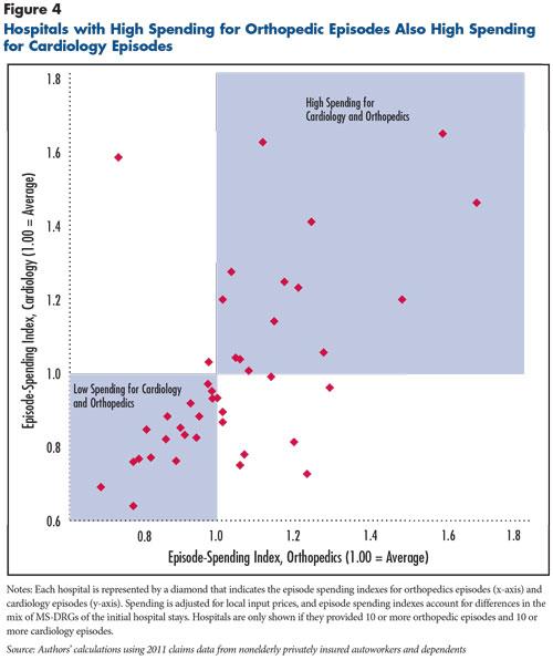 NIHCRInpatient Hospital Prices Drive Spending Variation for Episodes