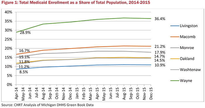 Figure 1: Total Medicaid Enrollment as a Share of Total Population, 2014-2015