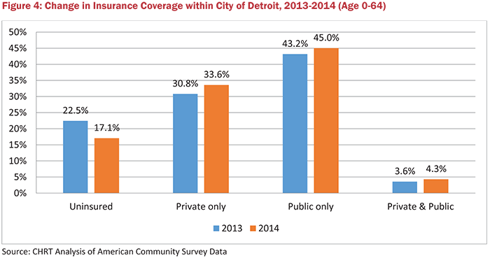 Figure 4: Change in Insurance Coverage within City of Detroit, 2013-2014 (Age 0-64)